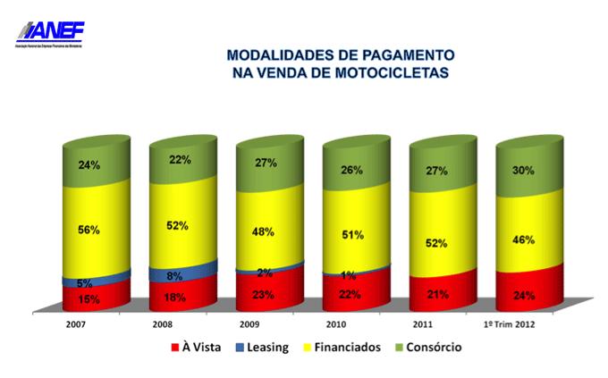 O consórcio para moto está crescendo