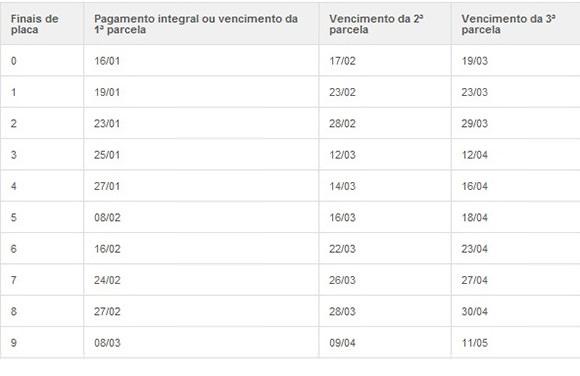 Calendário de IPVA 2012 no RJ