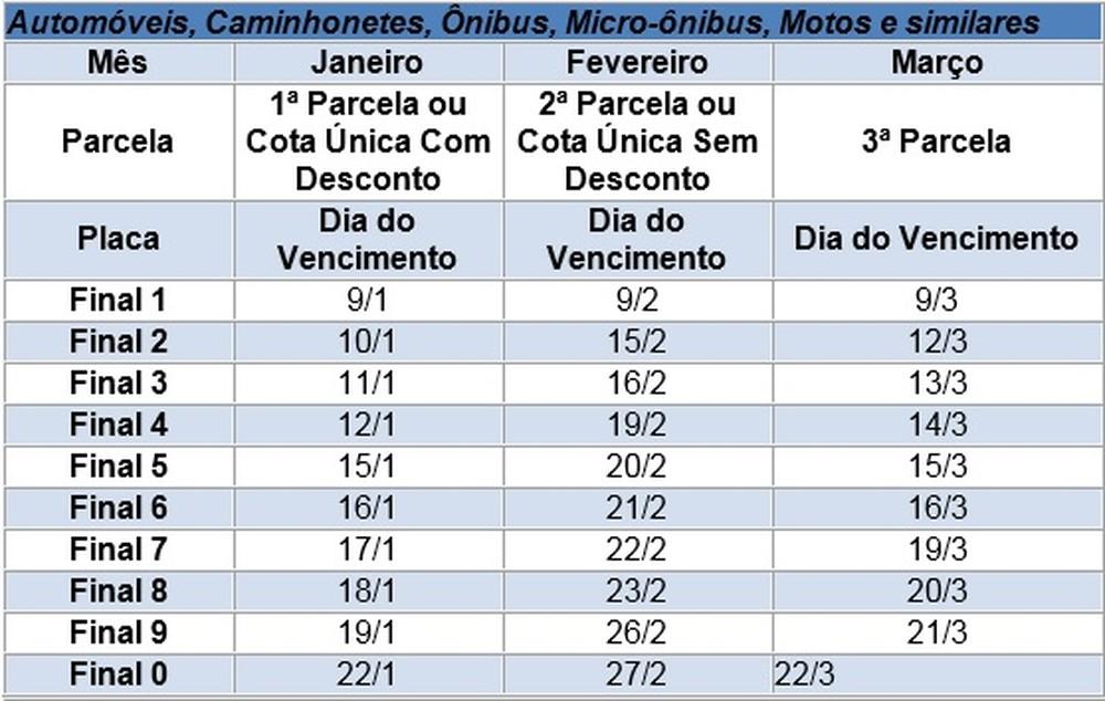 Tabela: Divulgação - G1/Fazenda